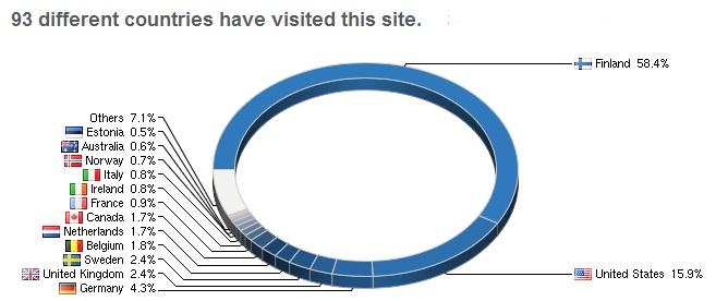 Flagcounter Statistics 1.1.2013