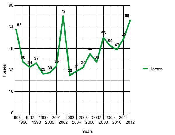 graph (6)